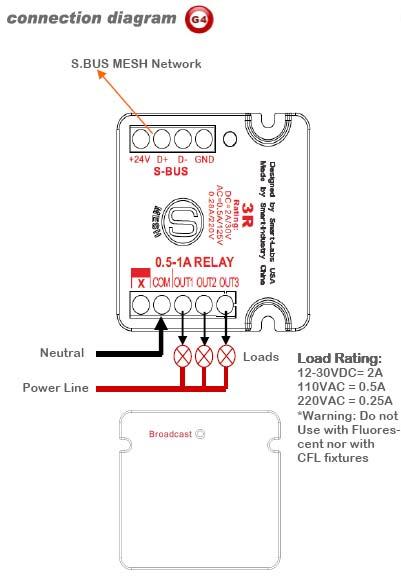 SmartBus 3R Mini Relay Module G4 - SB-3R-UN - GTIN (UPC-EAN): 0610696254627 (Home Automation)