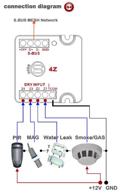 Smart-Bus 4-Zone Dry Input Module (G4) - SB-4Z-UN - GTIN(UPC-EAN): 0610696254023