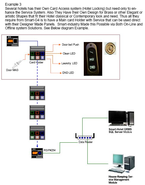 Smart Hotel Multi-Room Networking