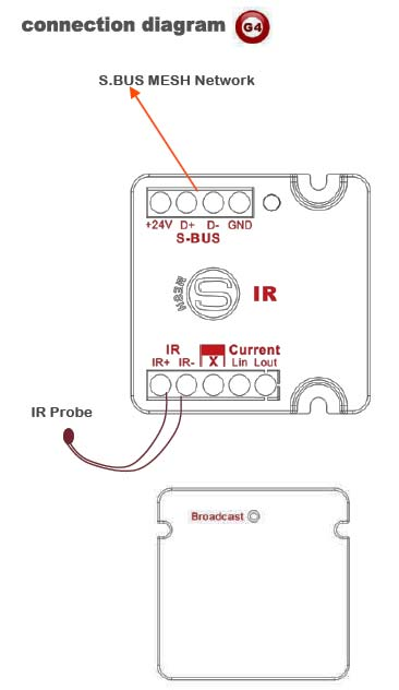 Smart-Bus IR Emitter with Current Sensor (G4) - SB-IR-UN - GTIN (UPC-EAN): 0610696253774