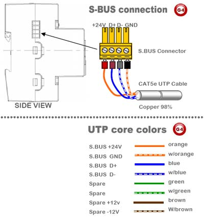 Smart-Bus Relay 12ch 10Amp /ch, DIN-Rail Mount (G4) - SB-RLY12C10A-DN - GTIN (UPC-EAN): 0610696254375 - SBus Connection
