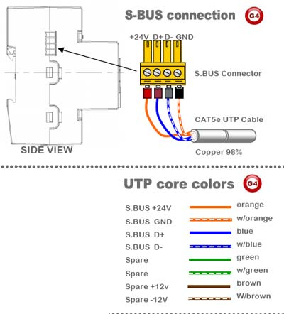Smart-Bus Relay 4ch 16Amp /ch, DIN-Rail Mount (G4) - SB-RLY4c16A-DN - SBus Connection