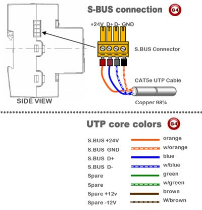 Smart-Bus Hybrid Integration Link with IP - SB-RSIP-DN - GTIN(UPC-EAN): 0610696254061