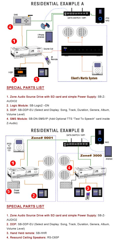 Smart-Bus Zone-Audio 2 (G4) - SB-Z-AUDIO2 - GTIN (UPC-EAN): 0610696253811 - Residential Application Diagram