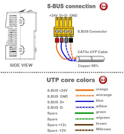 Smart-Bus Zone-Audio 2 (G4) - SB-Z-AUDIO2 - GTIN (UPC-EAN): 0610696253811 - SBus Connection